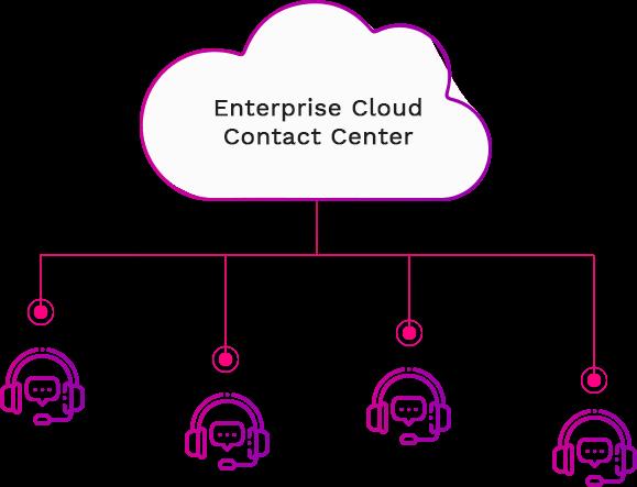 enterprise cloud contact center 579x443