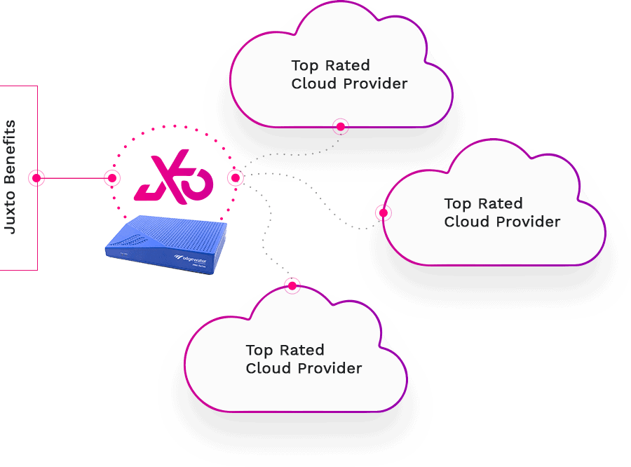 juxto cloud2edge benefits